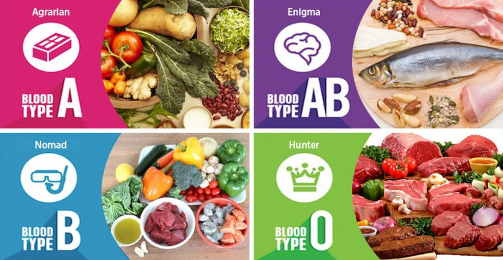 Какво представлява хранене според кръвната група